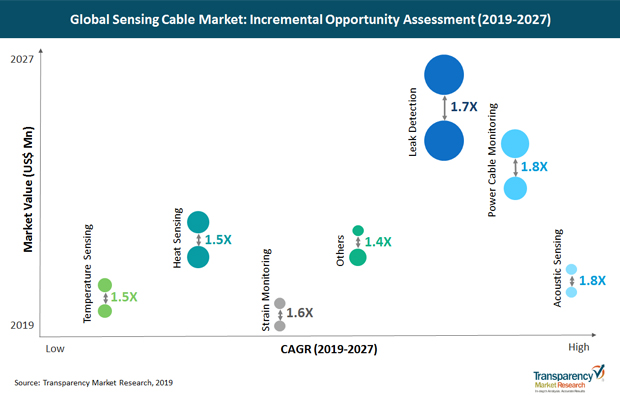 预计全球传感电缆市场到2027年超过13亿美元