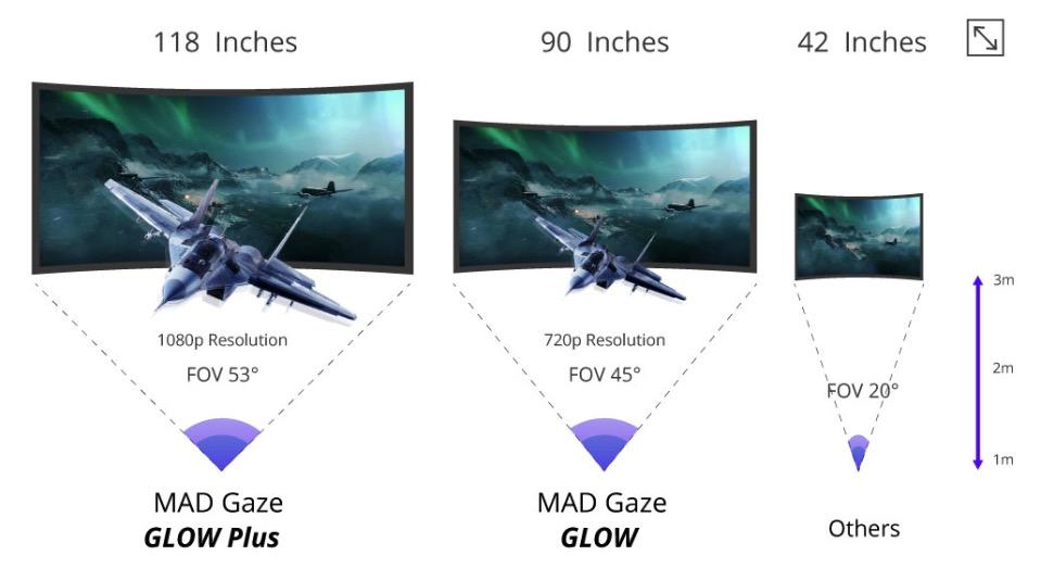 MAD Gaze 发布 MR 智能眼镜 GLOW
