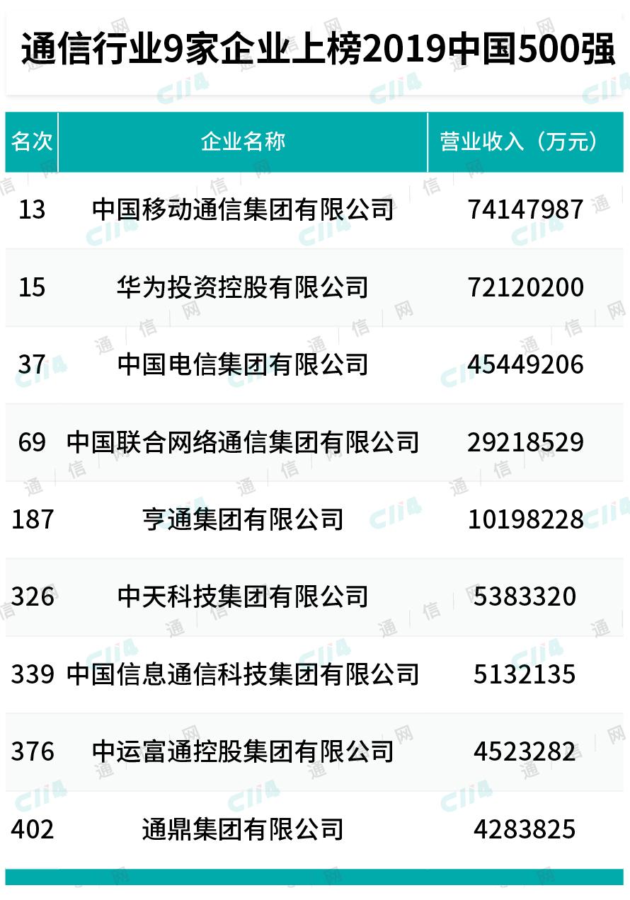 2019中国500强公布:通信业9家上榜