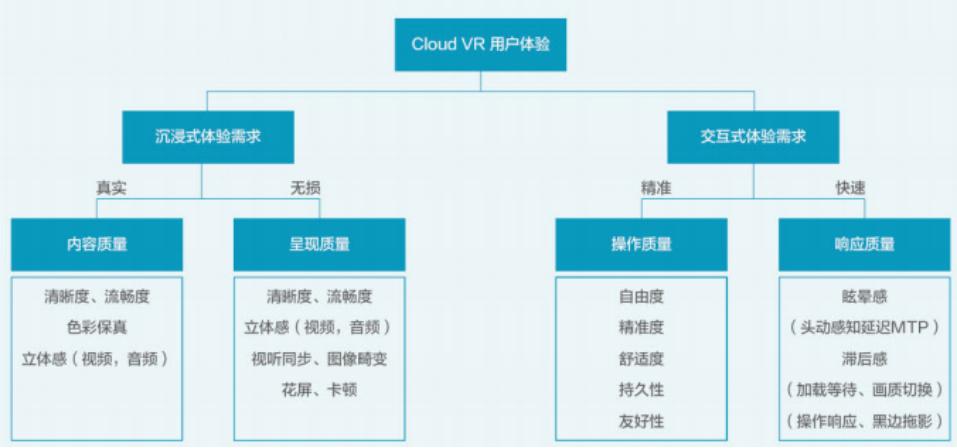 Cloud VR如何提升视觉体验和发展