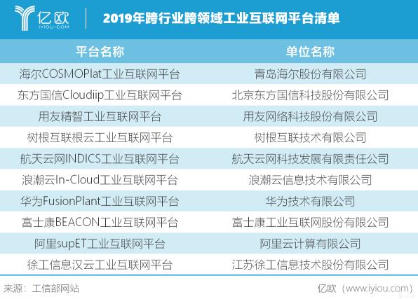 """盘点丨50家工业互联网平台已""""出道"""",你最想""""pick""""谁?"""