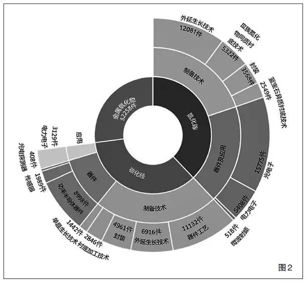 第三代半导体产业专利分析:全球总量近 9 万,氮化镓、光电子占比较大