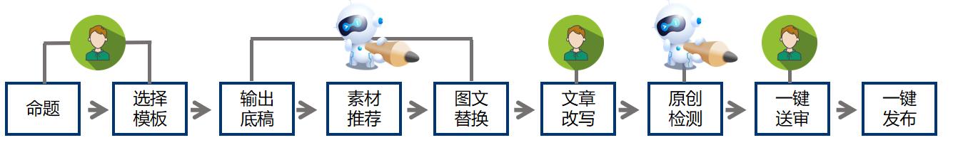 Giiso:智能写作的前景与应用