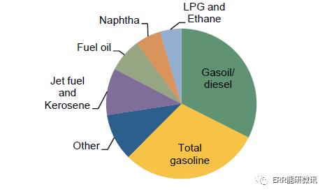 国际能源署发布《石油信息2019:概述》