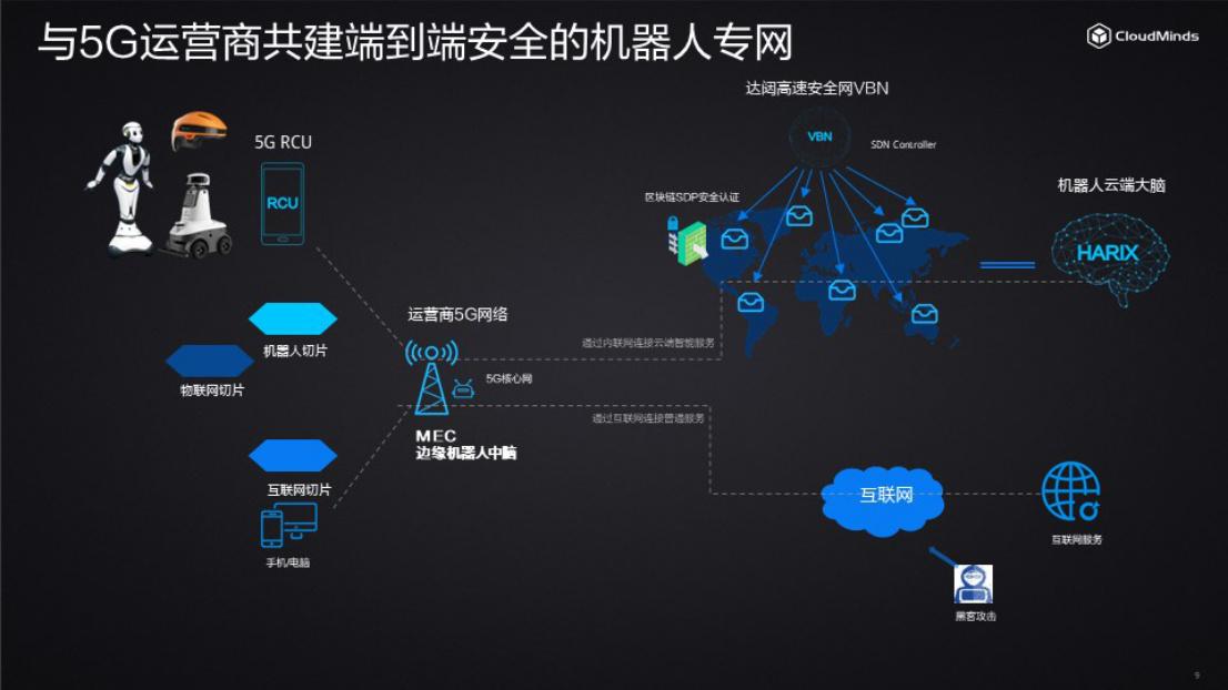 达闼科技想做机器人行业的中国移动:背后逻辑是什么?
