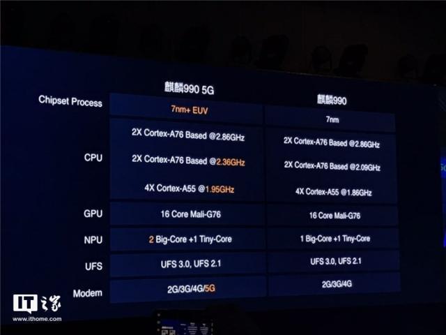 华为麒麟990 5G和麒麟990芯片有哪些区别?