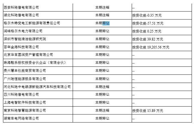【红岸预警】 科陆电子频繁变卖资产背后:财务危机深重 超12亿元资金或遭占用!