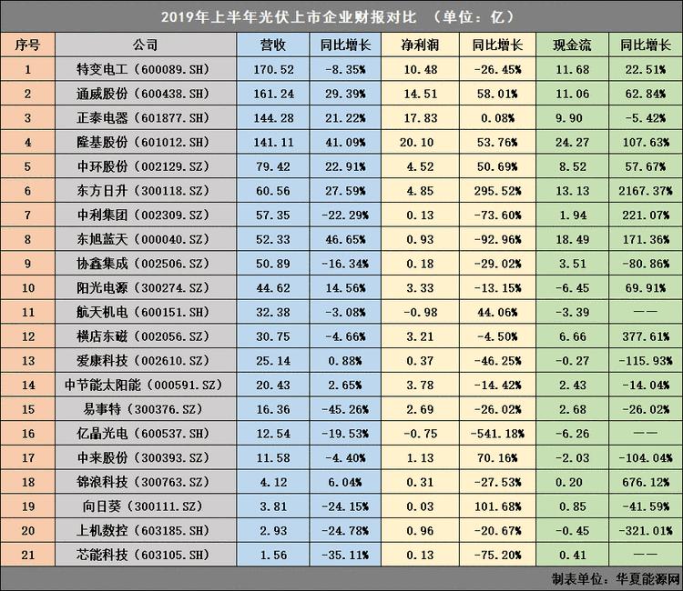 """光伏上市公司半年业绩""""大阅兵"""":谁才是真正的江湖老大?"""