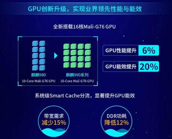 麒麟990对比骁龙855+:谁是2019年安卓最强芯片