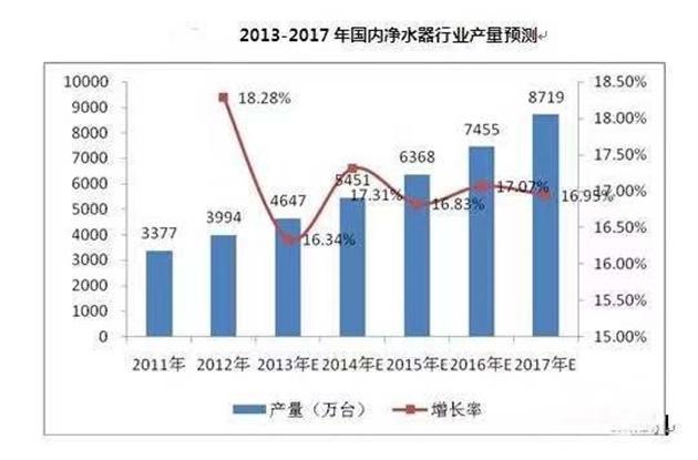 国内水质不达标近40%!净水器市场增速萎缩购买竟是浪费?