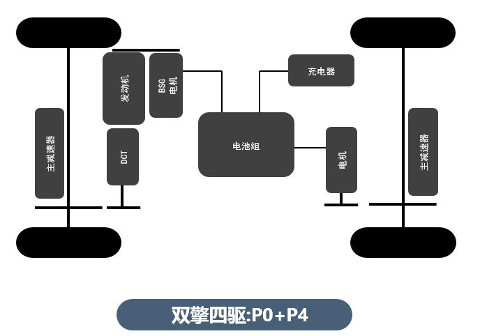 比亚迪DM4.0情报:将推经济版,发动机热效率41%以上