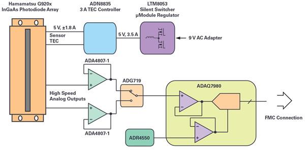 高性能图像传感器 参考设计的核心集成与协作