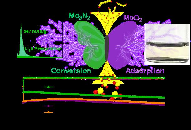 氟/硫基正极异质界面催化转换反应研究获系列进展