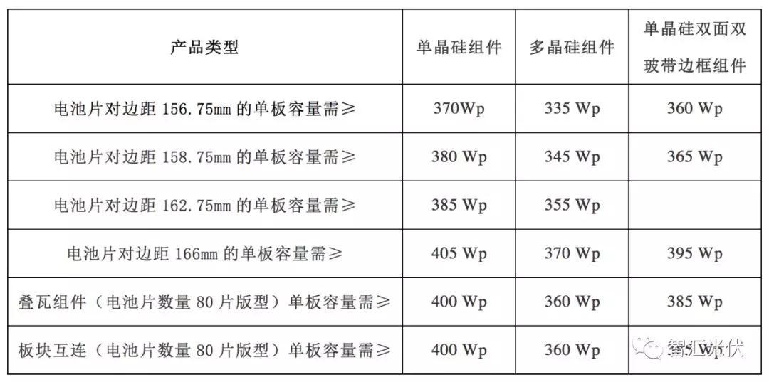 廣州發展新能源1GW組件預選供應商招標