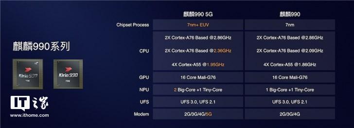 全球首款旗舰5G SoC秀肌肉!华为Mate30系列将首发