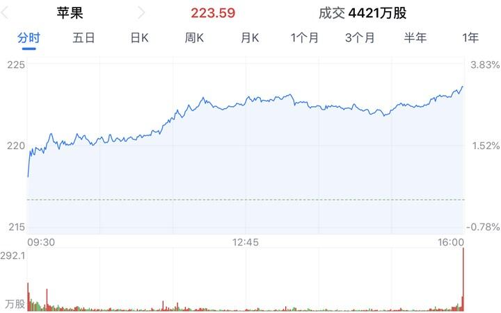 苹果总市值重返万亿美元