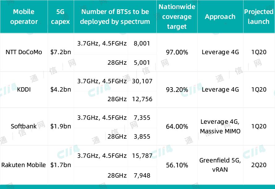 日本移动运营商的五年期5G网络部署计划