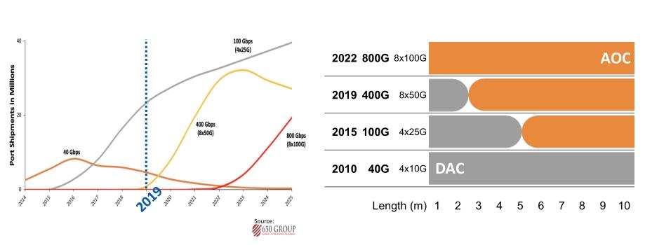 速率与成本的完美平衡,默升科技有源电缆助力400G网络成骨干网主流