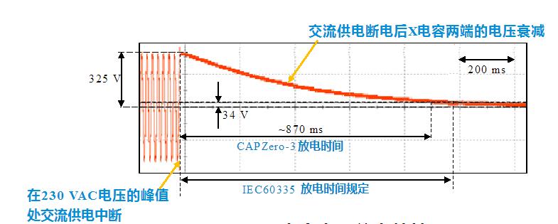 CAPZERO-3如何通过增大X电容容量达到家电IEC60335标准?