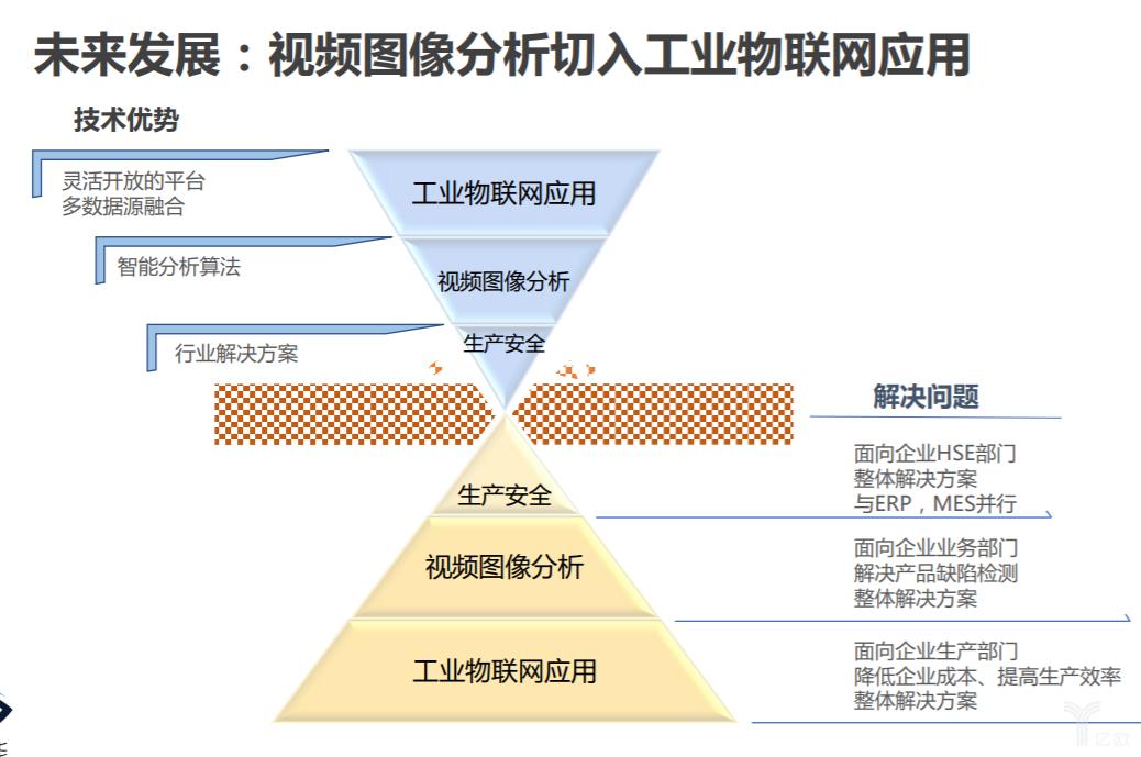 """鸢安智能CEO钟卫宁:构建""""有机可生长""""式工业物联网"""