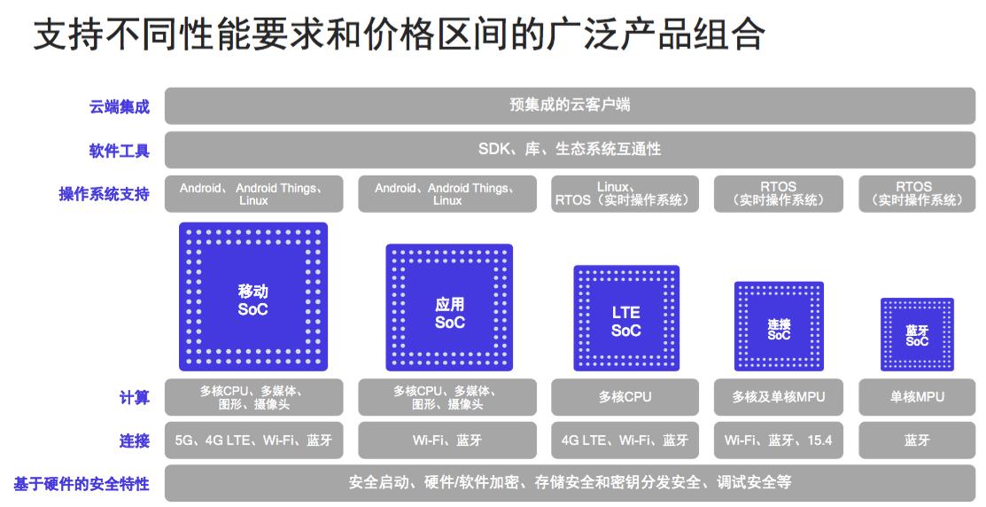 高通入局新零售:用5G赋能生态创新发展