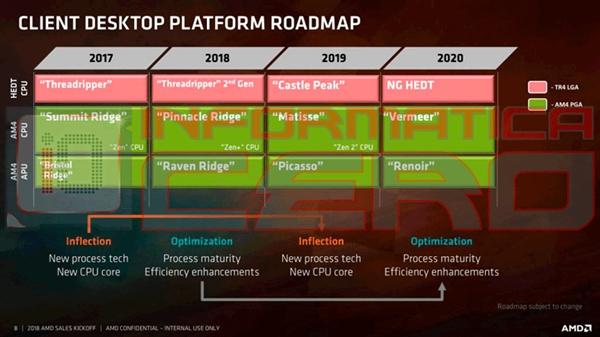 AMD超低功耗移动版Dali APU曝光:12nm Zen+物尽其用
