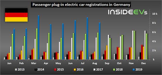 德国8月纯电动车销量再次翻倍
