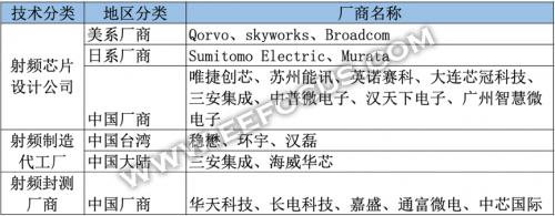 """5G""""东风""""起,国产射频产业链是否""""万事俱备""""?"""