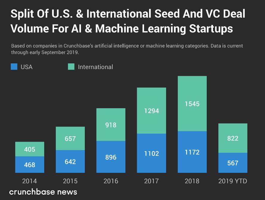 2019年人工智能和机器学习初创企业已融资66.2亿美元