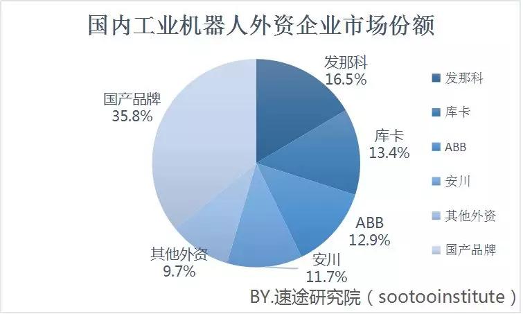 2019年上半年工业机器人市场研究报告