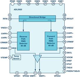 带两个RMS检测器的集成双向桥,用于测量RF功率和回波损耗