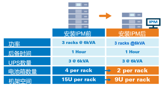 伊顿:如何优化数字化转型中企业 IT 设备的电源管理