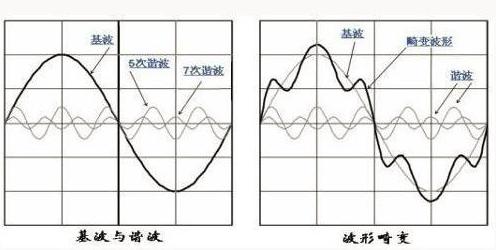 艾德克斯IT-M7700系列在家电行业谐波模拟的应用