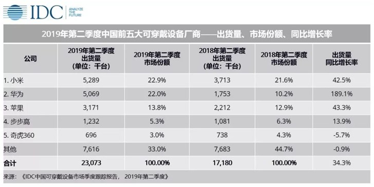 IDC发布Q2中国可穿戴设备出货量排行:小米、华为、苹果前三
