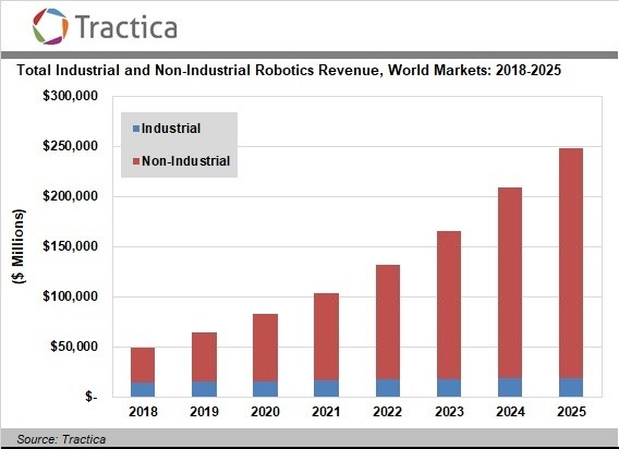 Tractica:2025年全球机器人市场将达到2485亿美元