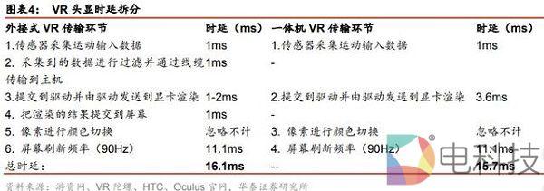 5G应用大幕拉开,VR最直接受益