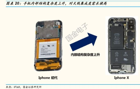 一部手机21根天线!5G可以为天线厂商带来怎样的机遇?