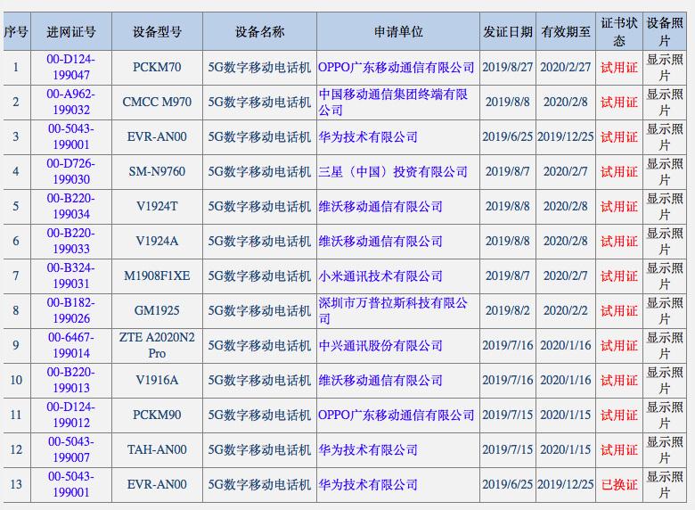 中国5G手机入网已达13款:华为vivo各3款并列居首
