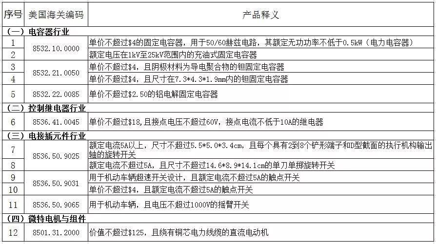 美国豁免63种中国电子元件进口商品的25%高额关税(附清单)!