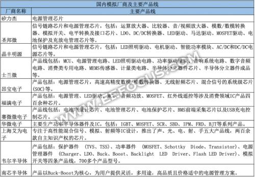 中国模拟芯片厂商盘点