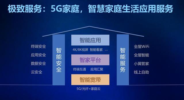 Hello 5G,家庭云赋能智慧家庭美好生活!