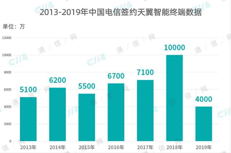2019年,5G手机值得买吗