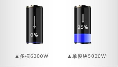 速度、厚度、能耗比拼,单模块激光器较多模激光器优势何在?