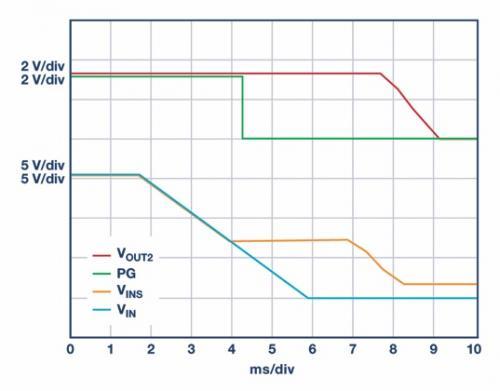60 V输入单芯片转换器可在没有超级电容或其他附加元件的情况下为关键电路供电