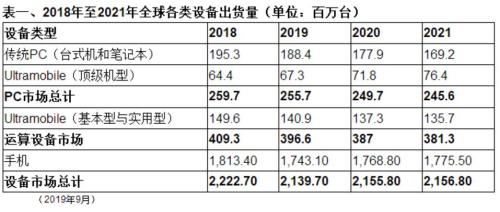 Gartner预测2019年智能手机市场下降近3.2% 2023年5G手机将增56%