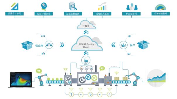 海克斯康携手华为云打造基于鲲鹏高质量云工业互联网平台