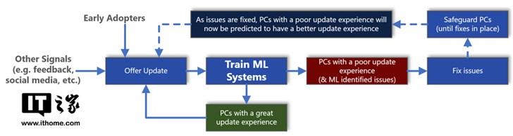 Windows 10更新频出问题和用了AI有关?微软发文解释:体验更好