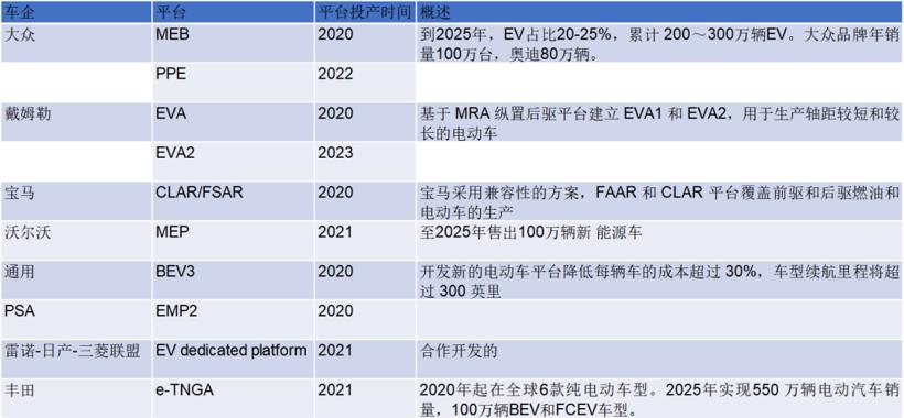 2021年全球电动汽车需求量和电池产能的博弈