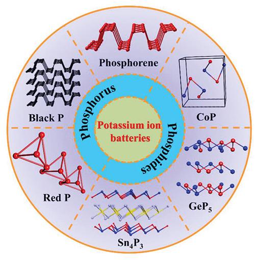 科学家研究出磷基复合材料作为钾离子电池负极材料