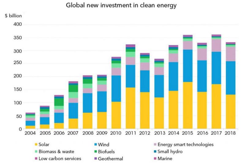 全球储能领域投资发展现状与应对措施